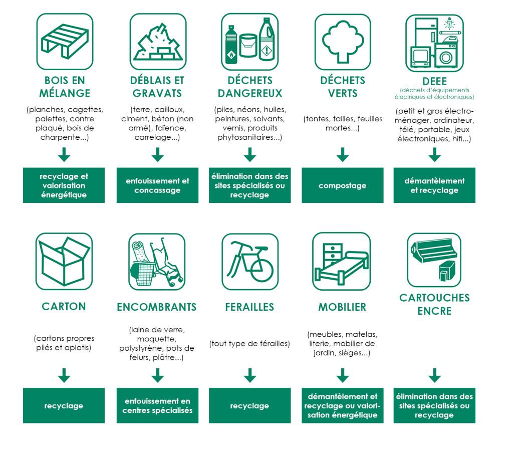 dépots déchetteries infographie